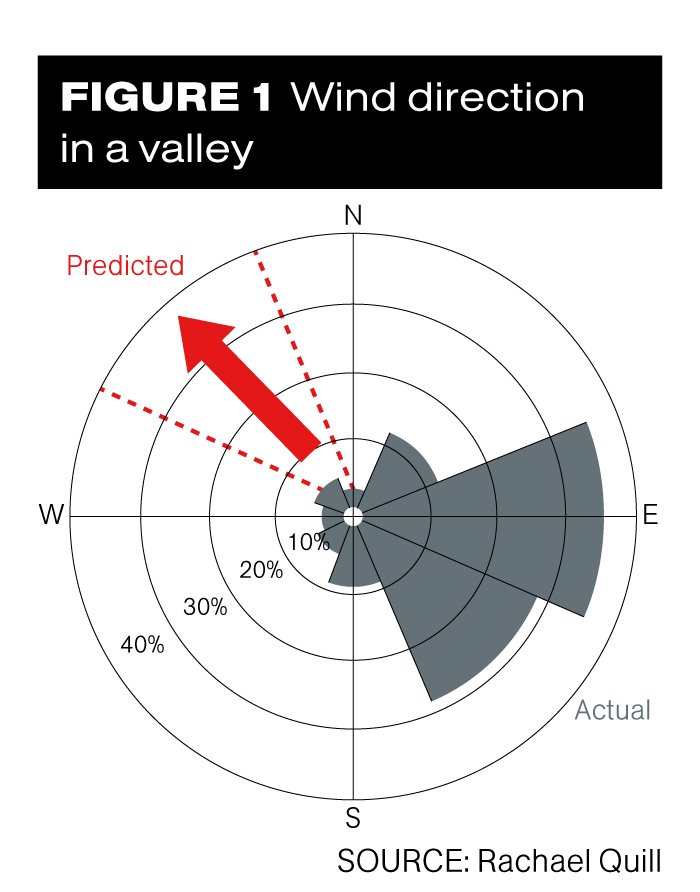 Figure 1: wind direction in a valley