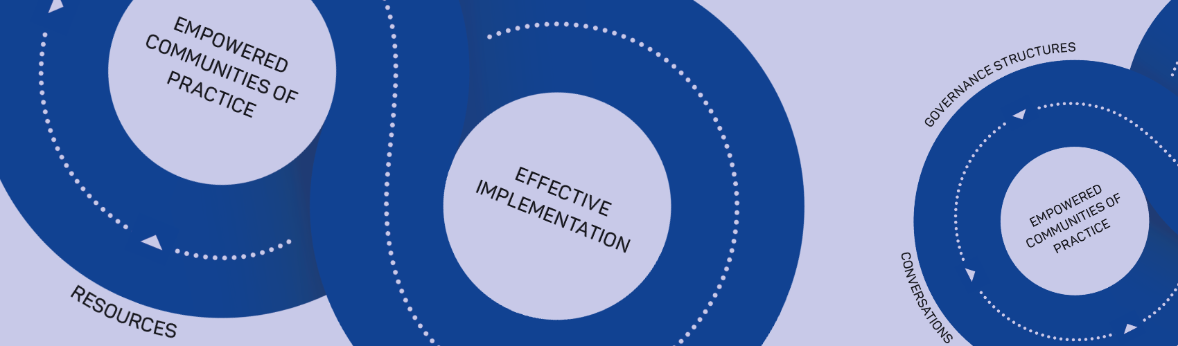 Hazard Note 84identifies which organisational activities are required for effective research utilisation, in order to support agencies in gaining maximum benefit from their investment in research.