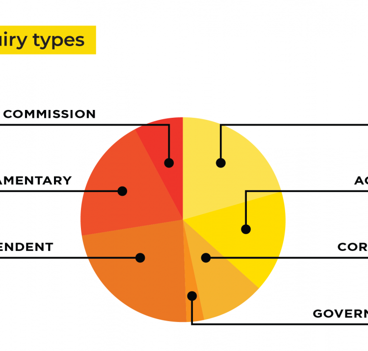 Many different inquiry types are available to analyse in the database.
