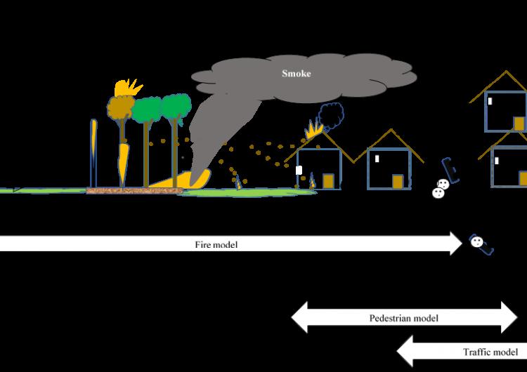 Wildland-Urban-Interface Modelling