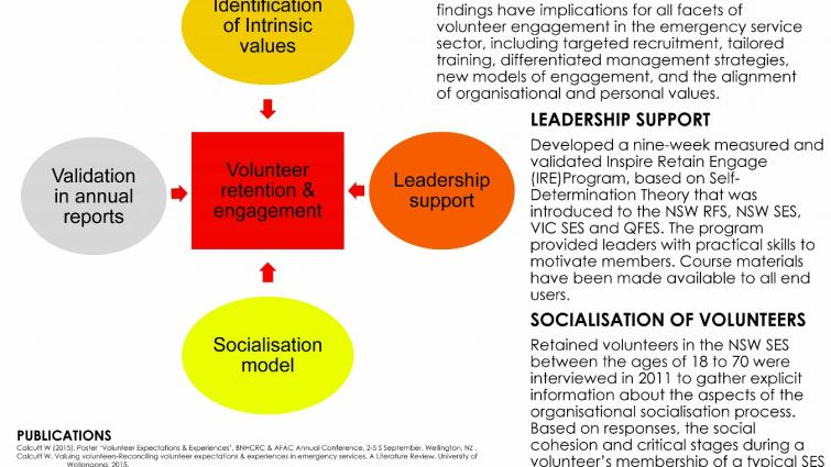 Improving  the retention and engagement of volunteers in the emergency service agencies