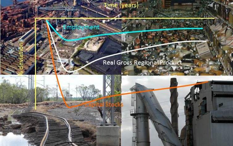 Macro economic impact. Source: Geoscience Australia