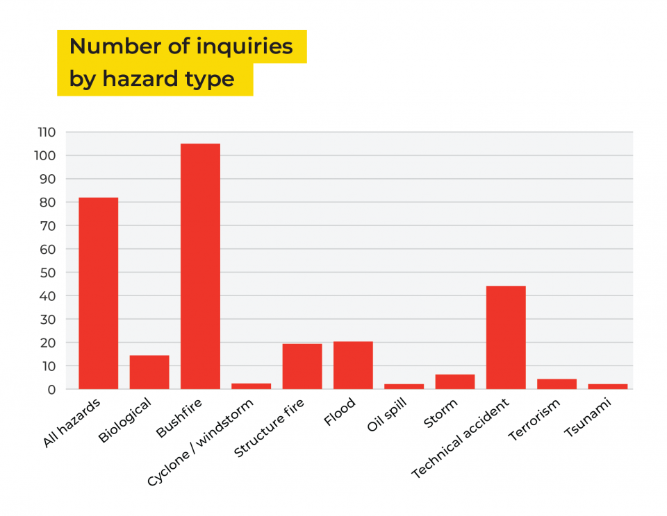 The database has a collection of all inquiries and can be sorted by hazard types, keywords etc.