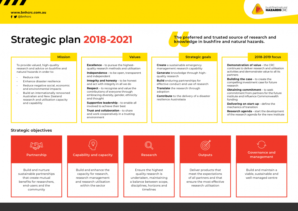 2018-21 Strategic Plan