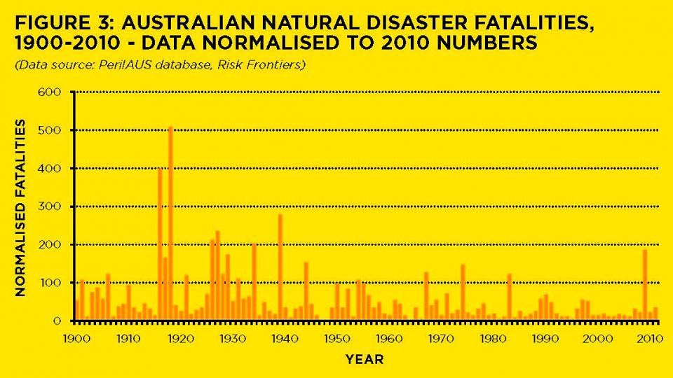 Australian Natural Disasters Death Toll