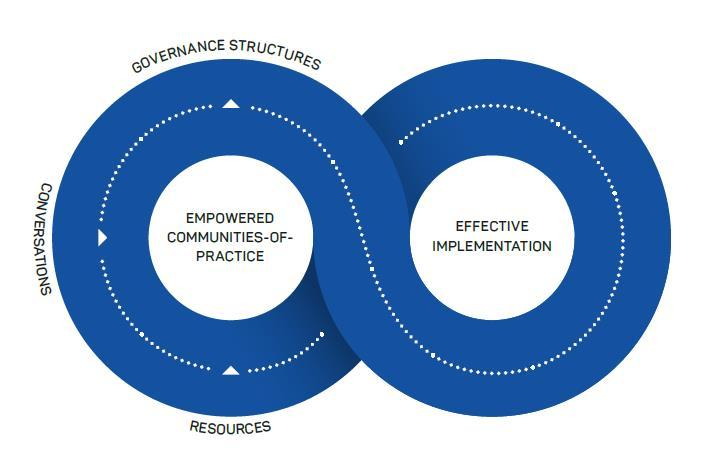 Conceptual model of implementing change from research knowledge.