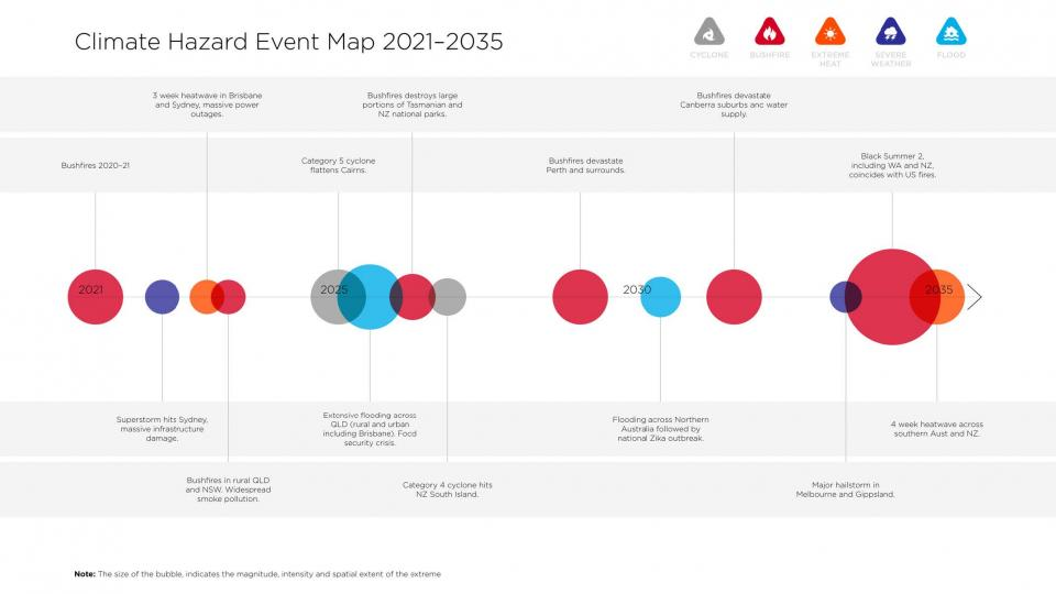 Climate Hazard Event Map, produced for project scenario process. Source: Adriana Keating and Steve Atkinson; Design: Friedo Ligthart