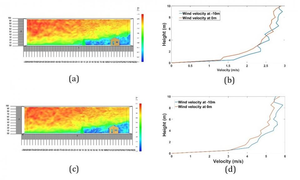 The smokeview representations of wind flow respectively. Synthetic eddy methodology is used to introduce turbulence at the domain inlet.