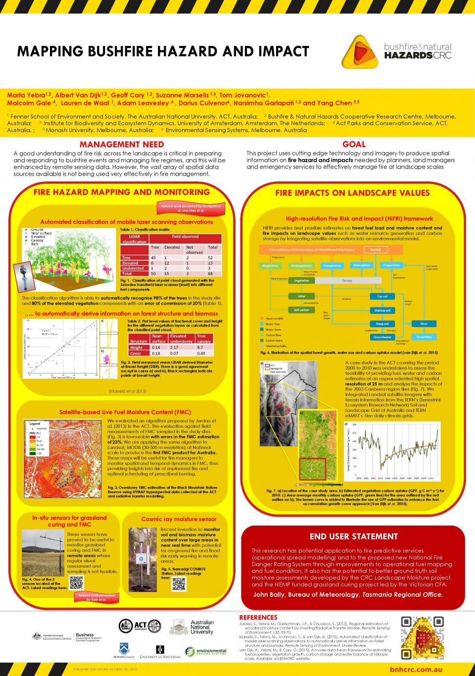 Mapping Bushfire Hazard and Impact