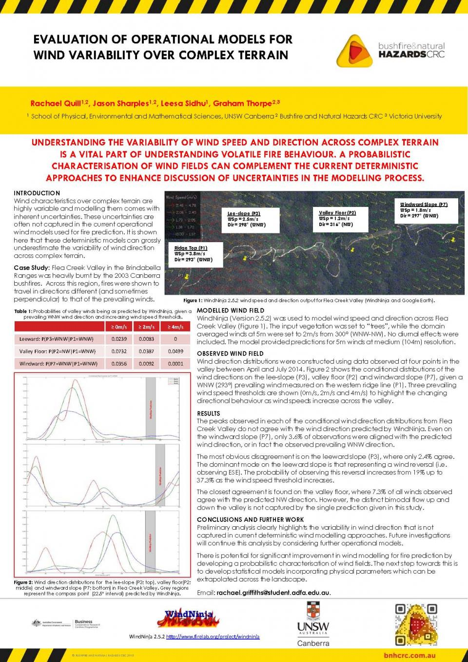 Evaluation of Operational Models for Wind Variability Over Complex Terrain