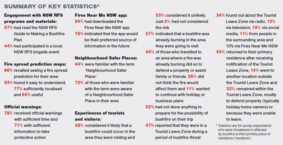 Summary of key statistics from the 'Community attitudes and experiences of the 2019/20 NSW bushfire season' project. Source: Fire Australia, Issue Three 2021.