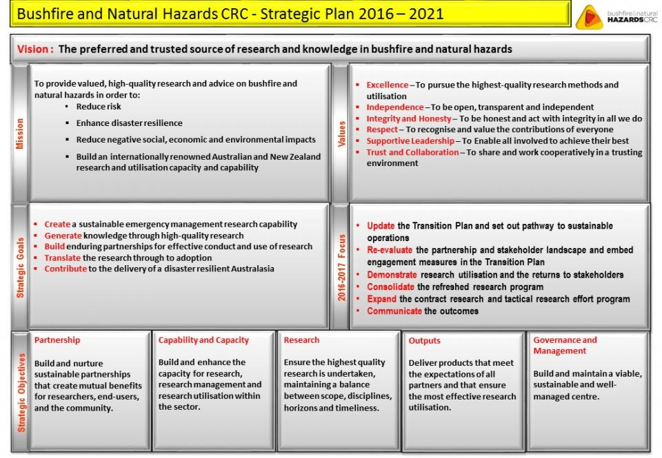 Bushfire and Natural Hazards CRC strategic plan 2016-2021