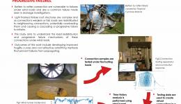 Load redistribution and progressive failures of batten to rafter connections under wind loading