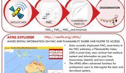 The Australian Flammability Monitoring System