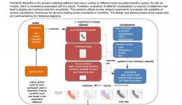 An experiment to evaluate uncertainty visualization techniques for decision-making in a bushfire situation