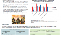 Prevalence and predictors of mental health in firefighters